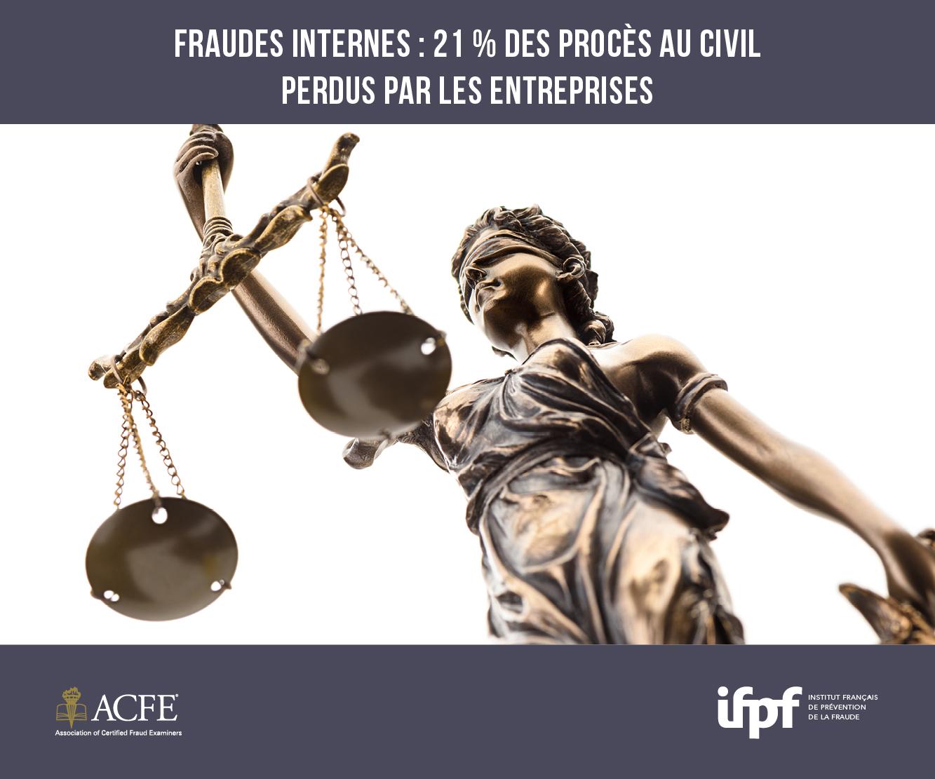 Les entreprises ont perdu leurs procès au civil contre les fraudeurs internes dans plus de 21% des cas